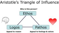 Aristotles Triangle SNIP